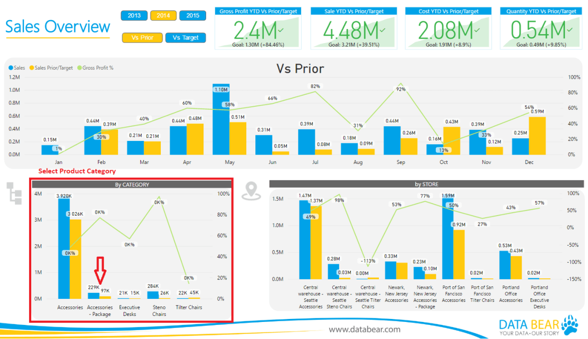 sales overview