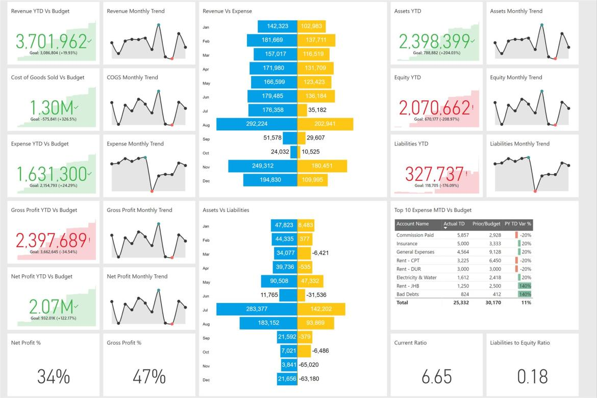 Power Bi mobile devices