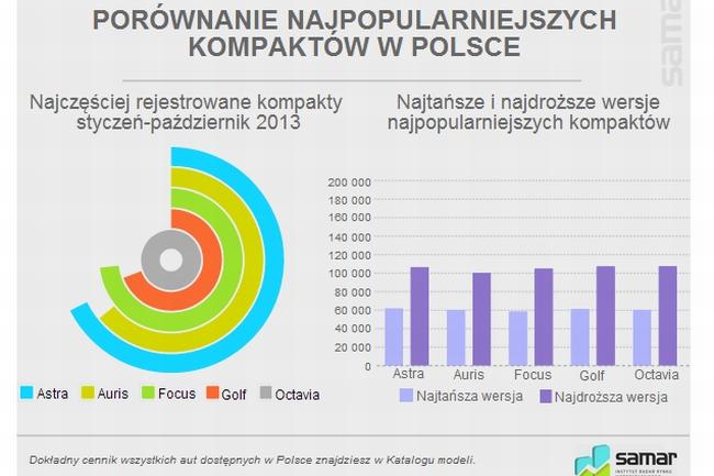 Porównanie cen najpopularniejszych aut w Polsce