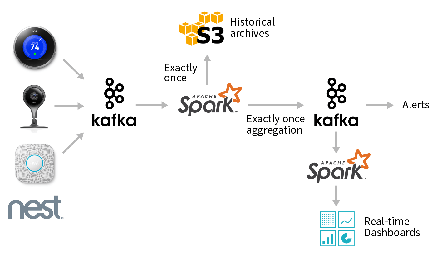 Processing Data In Apache Kafka With Structured Streaming