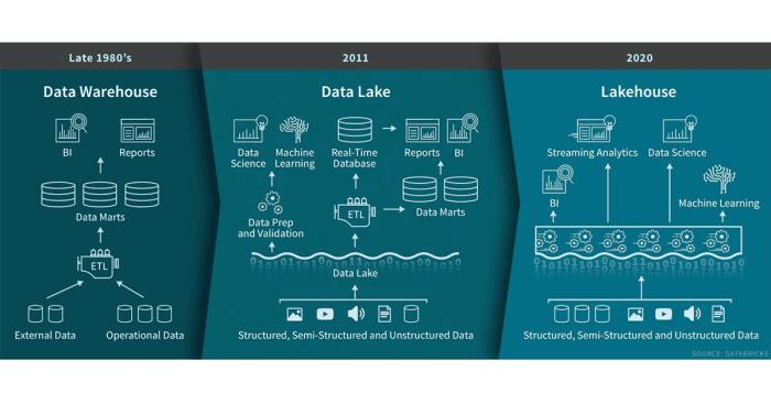 data lakehouse