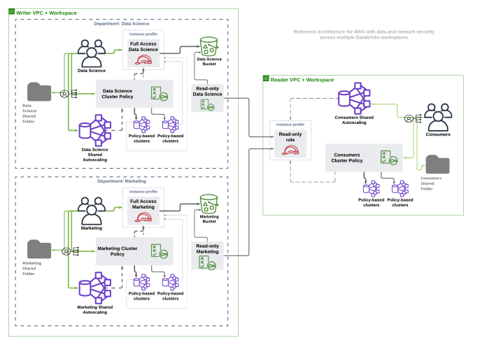 Reference Architecture for AWS with data and network security across multiple Databricks workspaces