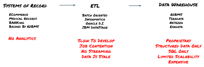 Typical flow in the EDW world and its limitations