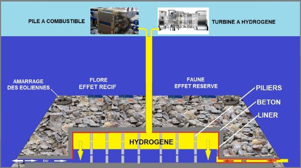 Innovation – Produire et stocker de l'électricité sous la mer via de l'hydrogène vert offshore
