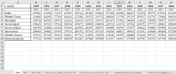Souhrn - HDP, HPH, Tvorba fixního kapitálu - regiony soudržnosti (NUTS 2)