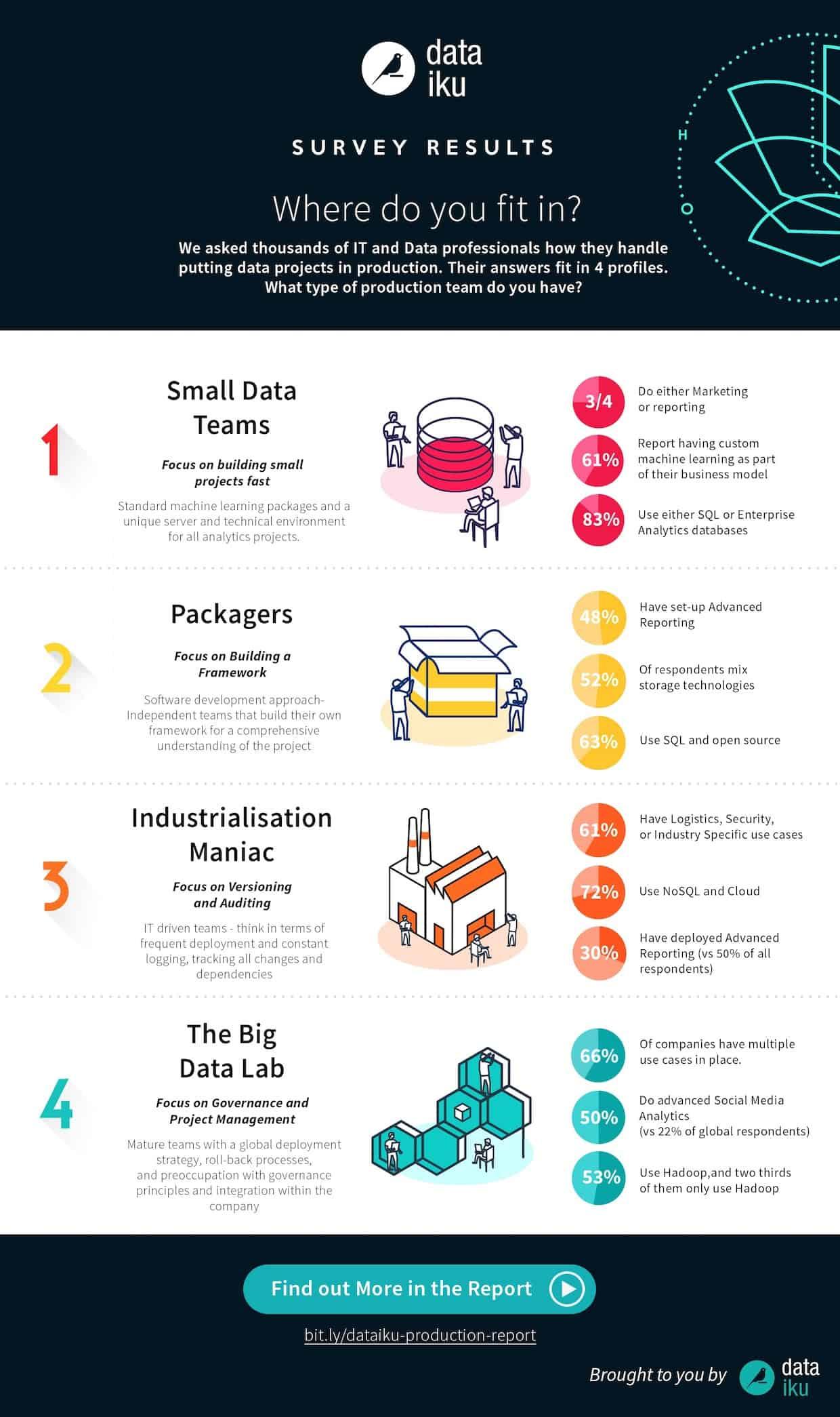 infographic-production-survey