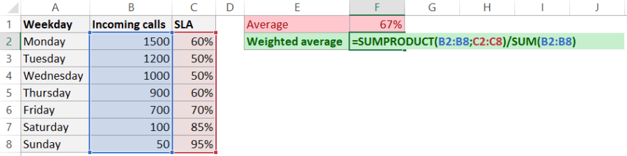weighted average with SUMPRODUCT
