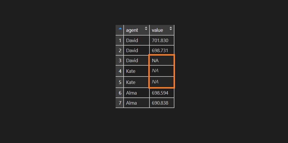 R ignoring NA value