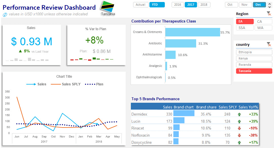 excel dashboards for pharmaceuticals