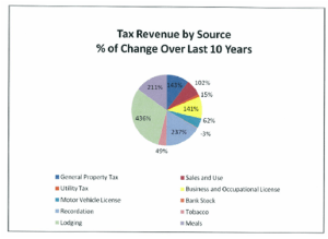 Graph, Tax Revenue by Source