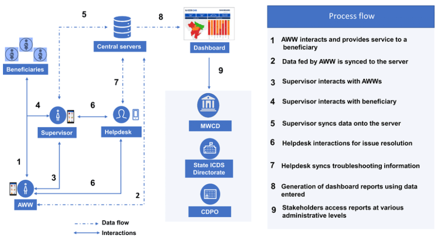 Effects of an mHealth intervention for community health workers on maternal and child nutrition and health service delivery in India: Protocol for a quasi-experimental mixed-methods evaluation