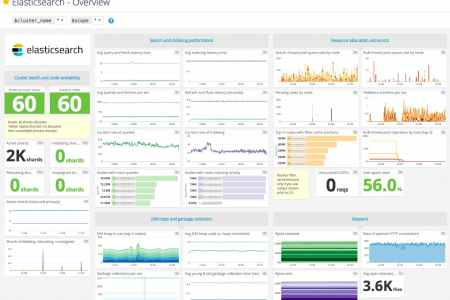 great logstash template images powerful iis apache monitoring