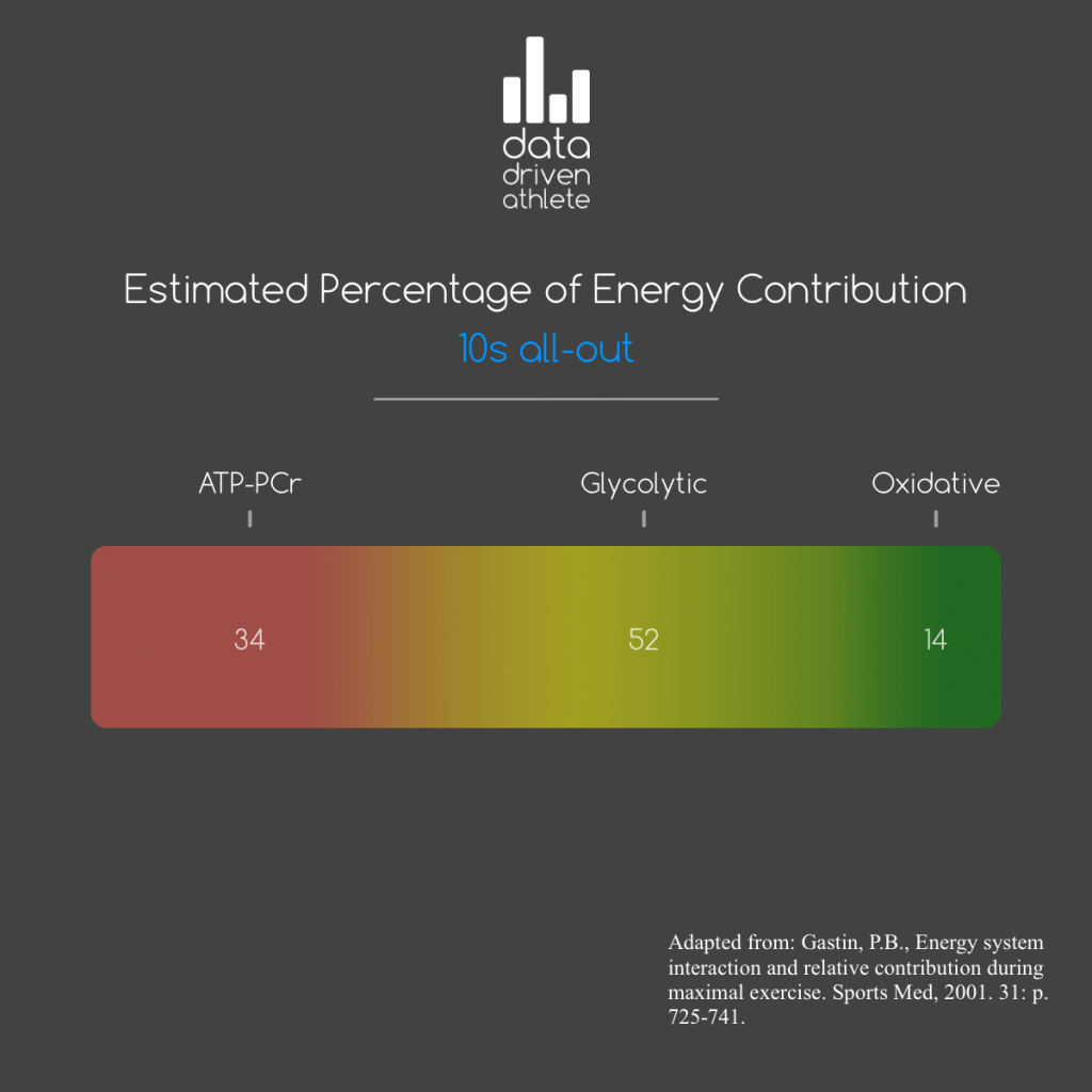 This graphic highlights the estimated energy system contribution to an all-out 10s effort