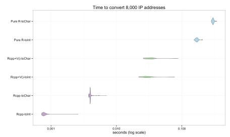 microbenchmark violin plot