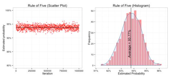 ruleof5 plot