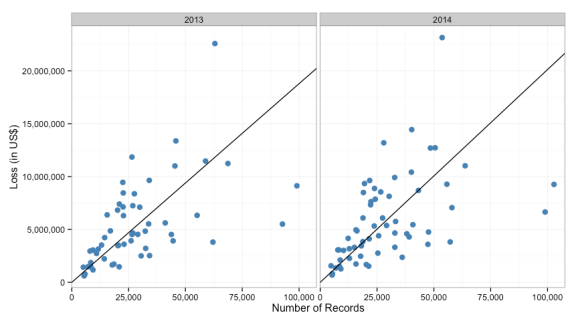 Scatter plot of data with line