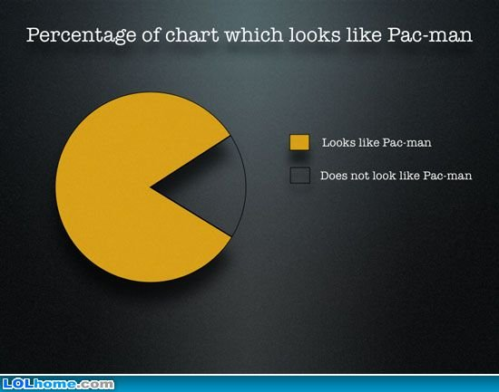 Fun piechart - Pacman