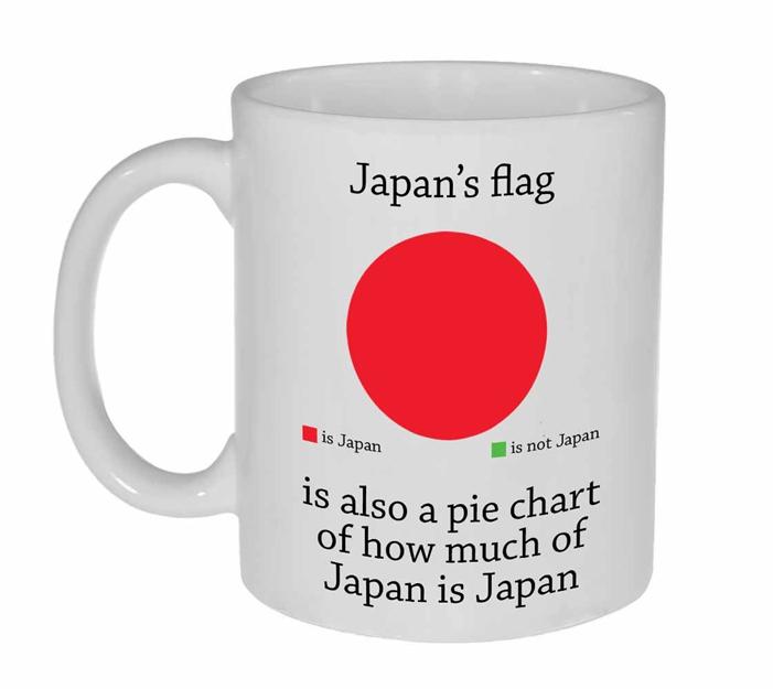 Fun piechart - Japan