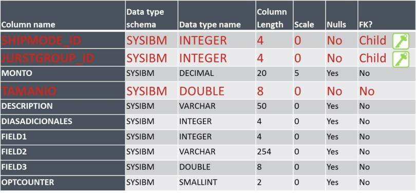 An Example of Changing the Data Type of a DB2 Column