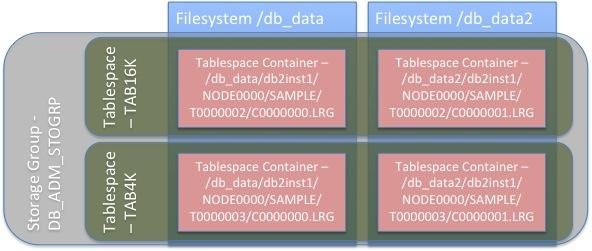 DB2 Basics: Storage Groups – DataGeek blog