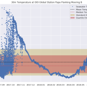 A timeseries graph of seawater temperature data measured from the 30m CTD at Global Station Papa Flanking Mooring B, including the mean, median, standard deviation and quartile boxes.
