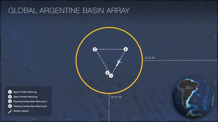 Map of the locations of moorings and mobile assets on the Global Argentine Basin Array. Credit: OOI Cabled Array program & the Center for Environmental Visualization, University of Washington