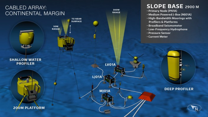Schematic of the configuration of instruments, junction boxes, and moorings at the Slope Base site. Graphics Credit: OOI Cabled Array program & the Center for Environmental Visualization, University of Washington