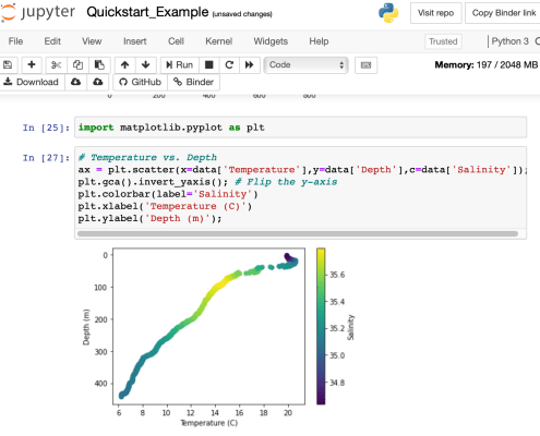 A screenshot of a binder notebook, sowing a graph of a CTD profile.