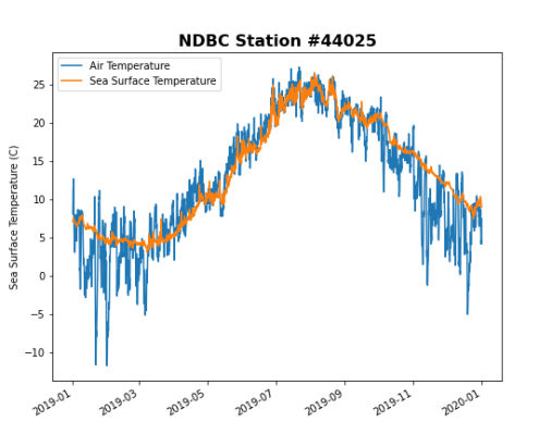 Timeseries plot of ocean and air temperatures at NDBC Station 44025 off the coast of NJ.