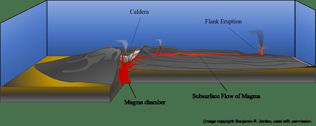 Flank Eruption diagram