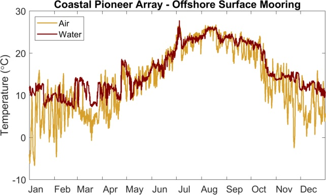 Air and surface water temperature at Pioneer array in 2018