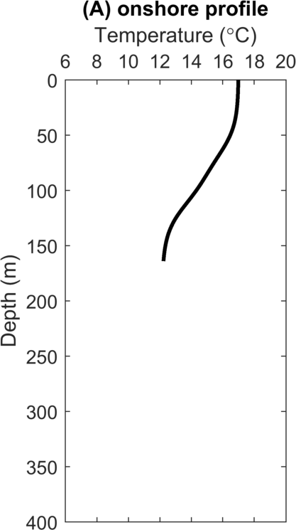 Station profile of temperature at Station A