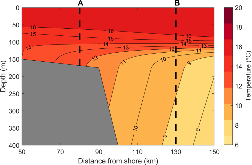 Contour graph of temperature showing two vertical profile locations