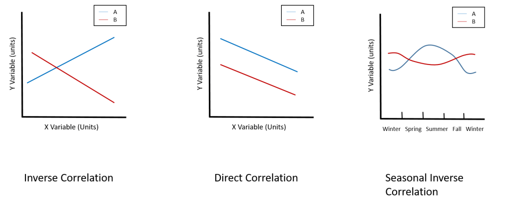 This image provides simple graph examples of Inverse, Direct and Seasonal Inverse Correlations of two generic variables.