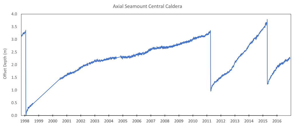 changes in seafloor depth in the Axial Seamount central caldera showing three events in which the depth dropped downward by 2-3 meters