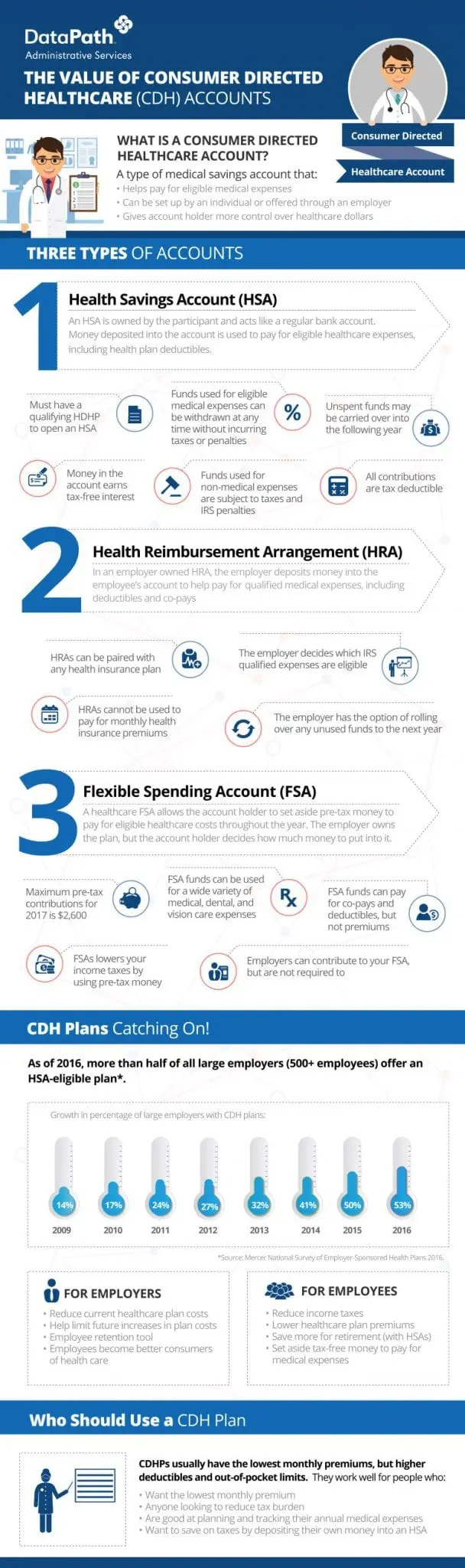 Consumer directed healthcare accounts