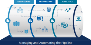 Use cases of AWS Data pipeline
