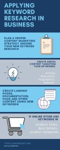steps to apply keywords research in busieness infographic