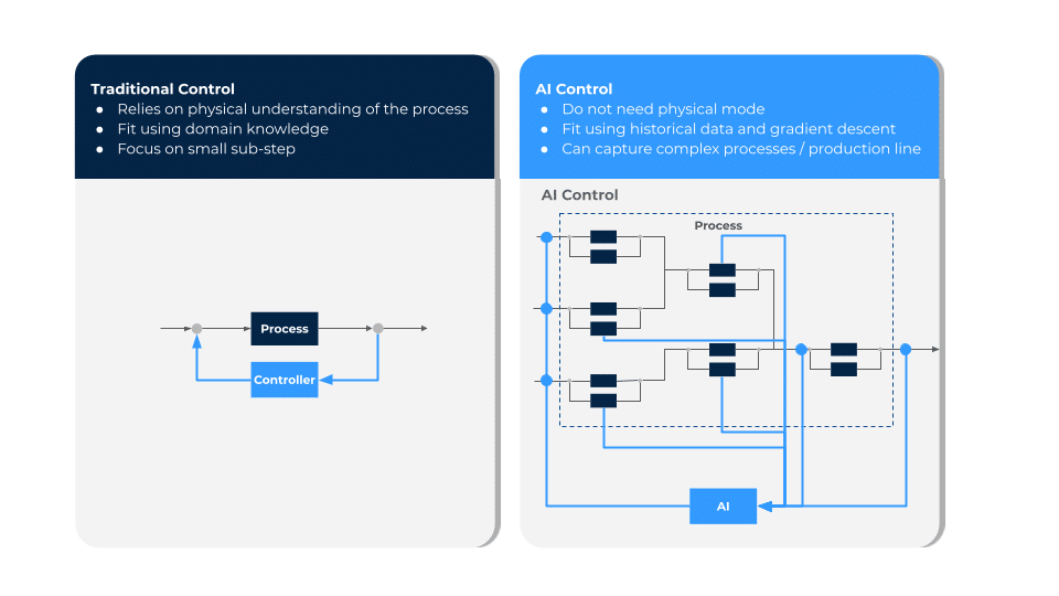 traditional-control-vs-ai-control-for-lean-manufacturing