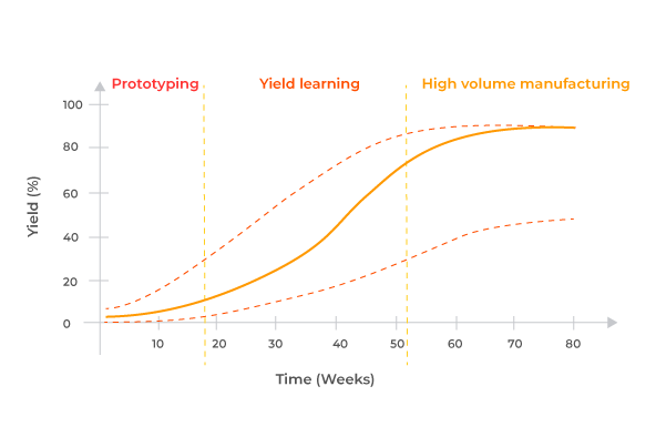 yield-learning-semiconductor alt=