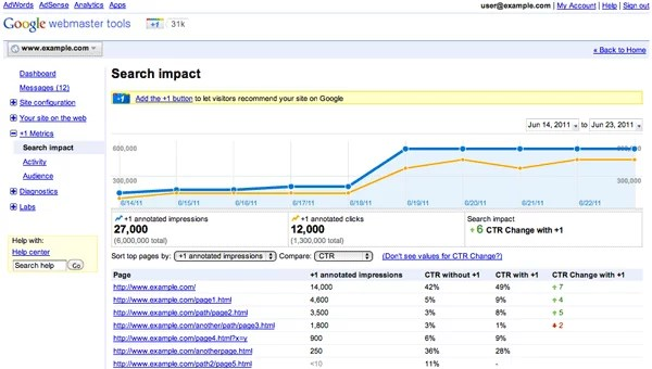 Google plus Webmaster Search Impact