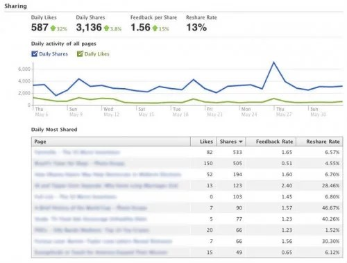 Importance of Quality Facebook Likes for  Business
