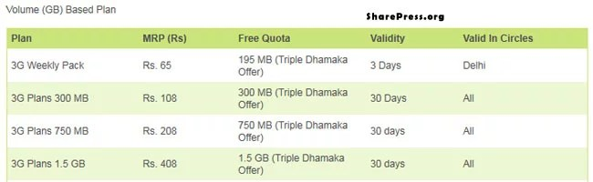 RCom 3G volume based plans with Triple Dhamaka Festival Offer