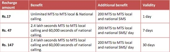 MTS 'Super Zero' Plan to Make Local and National Calls and SMS at Zero Paisa