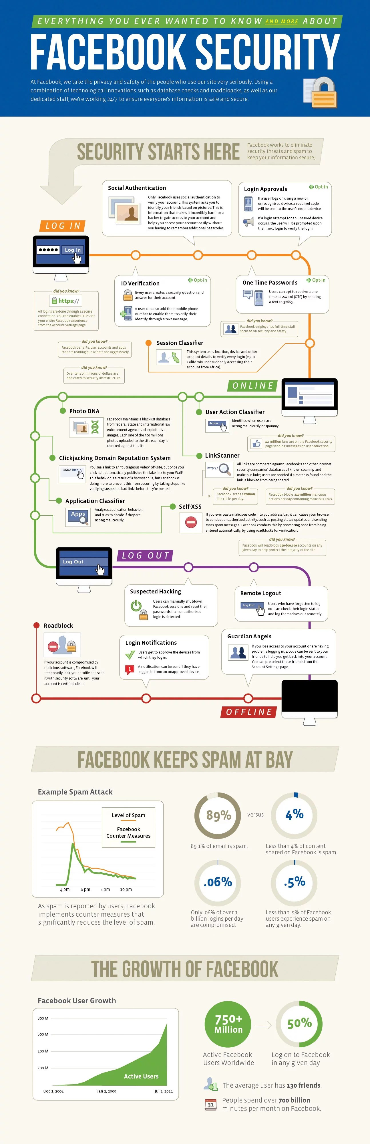Facebook security features and safety tools Infographics