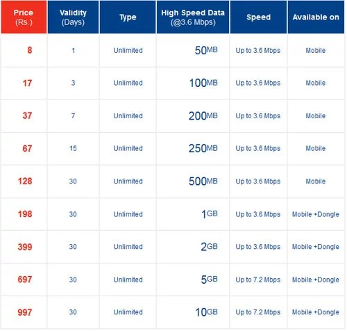 Aircel Pocket Internet 3G Unlimited Data Plans - Tariff Rates