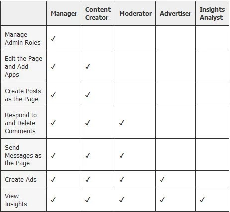 Facebook Page Administrator Permissions chart