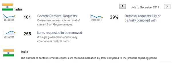 Google Transparency Report - India Govt's Content Removal Requests Increased by 49%