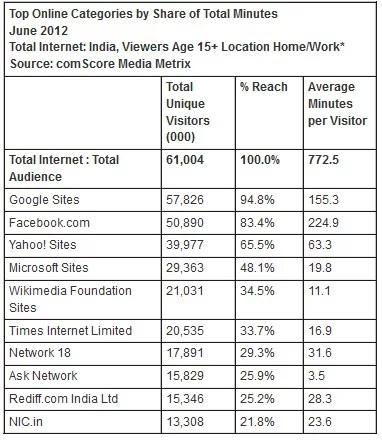 Indian Top online Destination