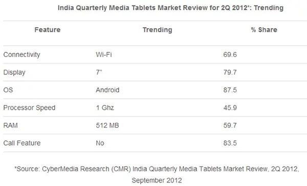 India Quarterly Media Tablets Market Review for 2Q 2012*: Trending